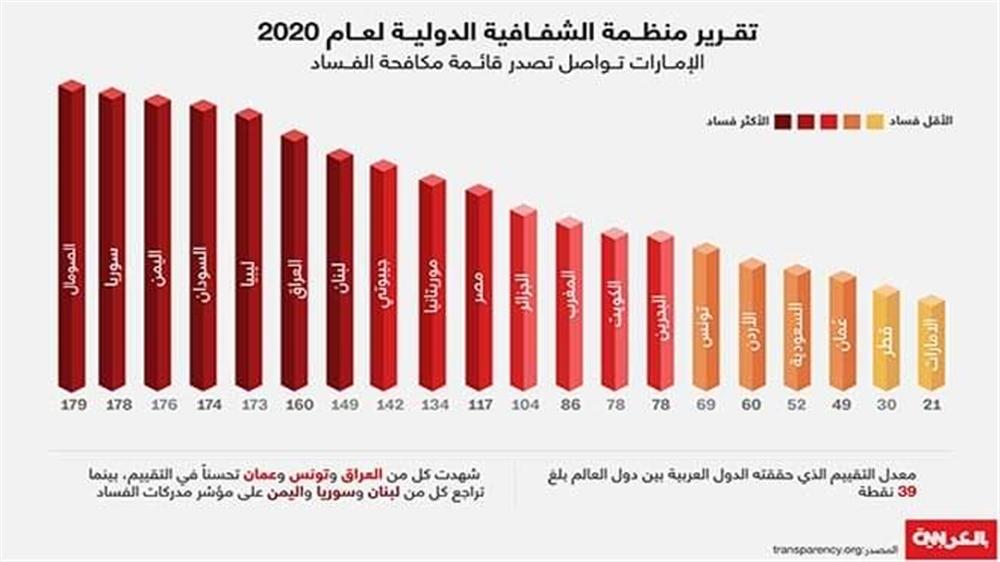 اليمن ثالث دولة فسادا في العالم